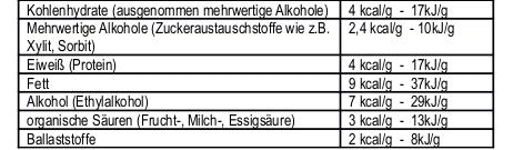Brennwert der energieliefernden Nährstoffe analog der EG-Richtlinie