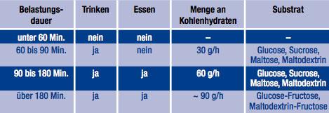 tabelle_leistungsumsatz