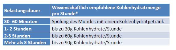 Kohlenhydratzufuhr im Wettkampf - wissenschaftliche Empfehlungen
