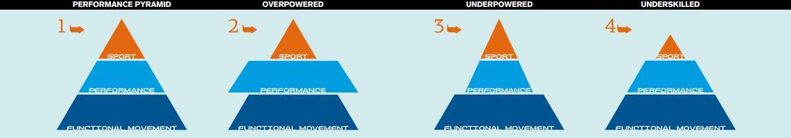 Einfache Bewegungsmuster - die Pyramide