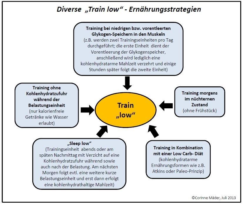 train-smart - train-low