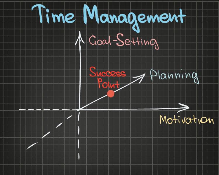 Ein Tag im Leben - Produktivität steigern