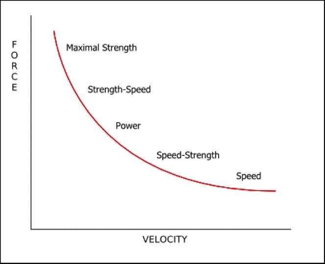 Force - Velocity