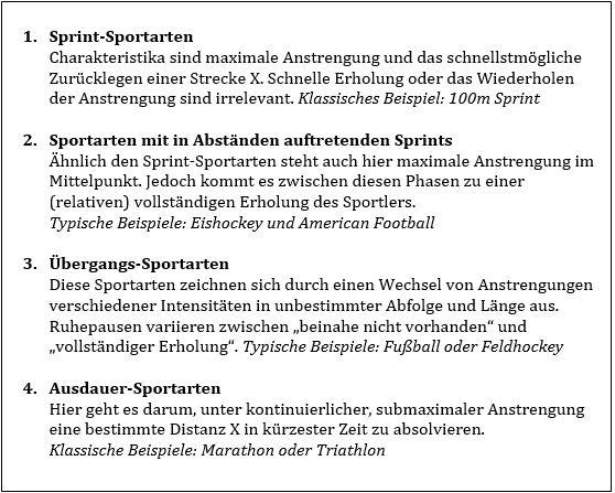 Vereinfachte Grundeinordnung von Sportarten nach Gambetta