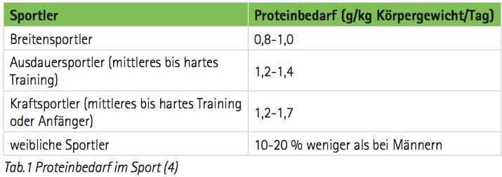 Proteinbedarf im Krafttraining