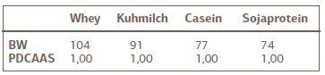 Biologische Wertigkeit-protein-digestibility-correctd-amino-acid-score-pdcaas-ftm-3-2020